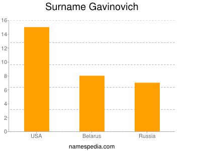 Surname Gavinovich