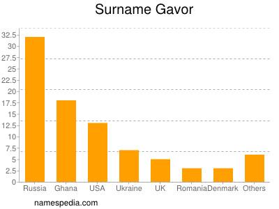 Surname Gavor