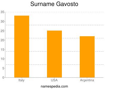 Surname Gavosto