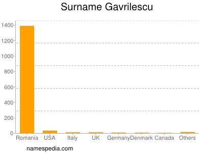 Surname Gavrilescu