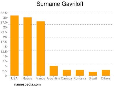 Surname Gavriloff