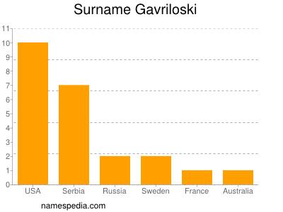 Surname Gavriloski