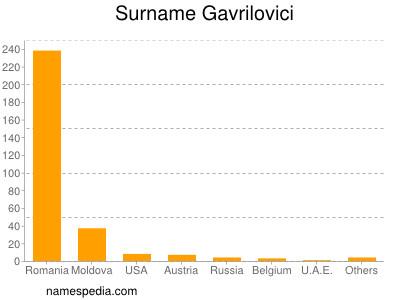 Surname Gavrilovici