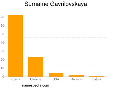 Surname Gavrilovskaya