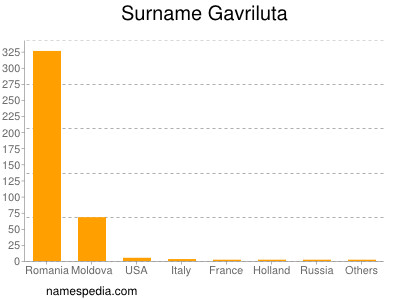 Surname Gavriluta