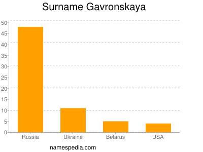 Surname Gavronskaya