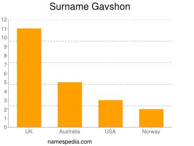 Surname Gavshon