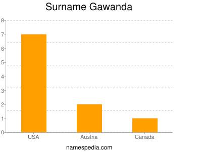 Surname Gawanda