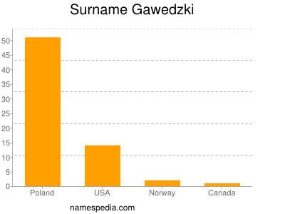 Surname Gawedzki
