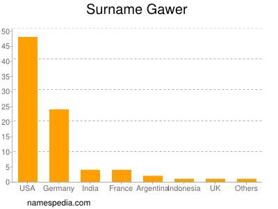 Surname Gawer