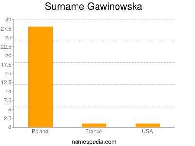 Surname Gawinowska