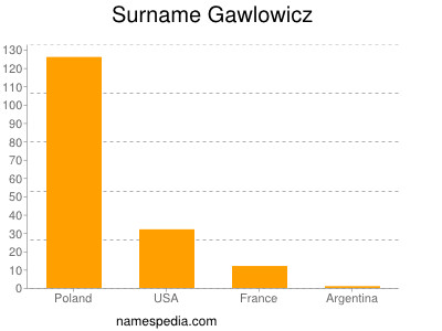 Surname Gawlowicz