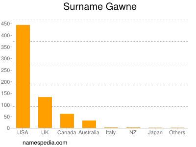 Surname Gawne