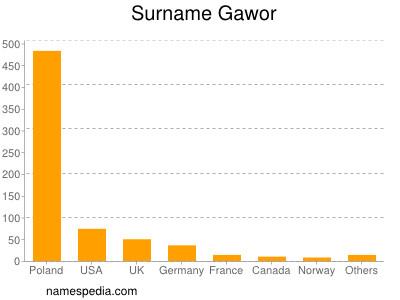 Surname Gawor