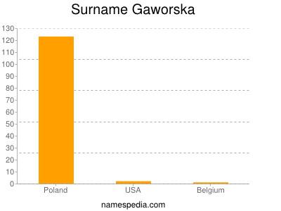 Surname Gaworska