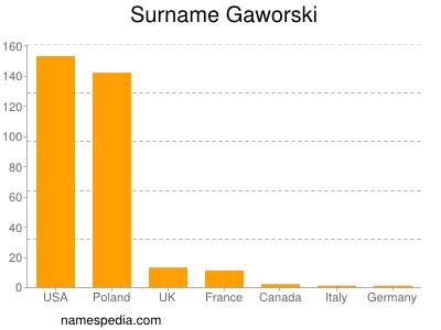 Surname Gaworski