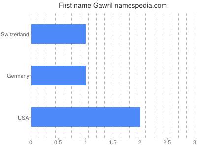 Given name Gawril