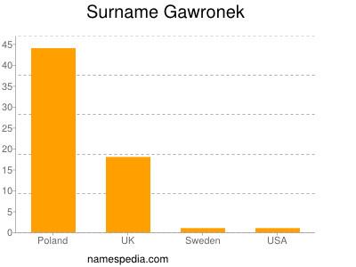 Surname Gawronek