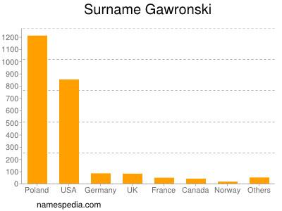 Surname Gawronski