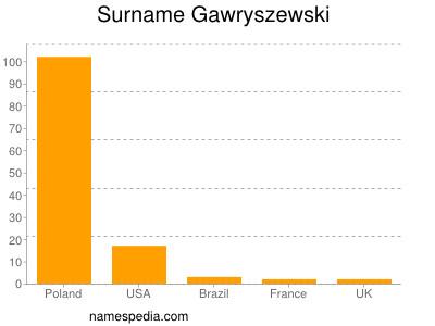 Surname Gawryszewski