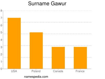Surname Gawur