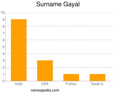 Surname Gayal