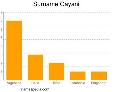 Surname Gayani