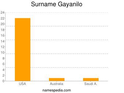 Surname Gayanilo