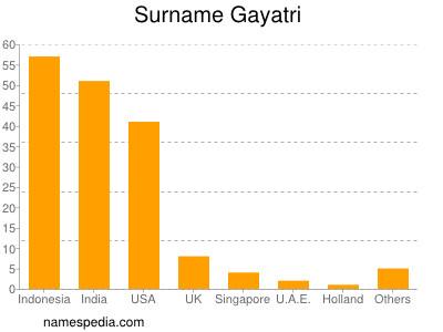 Surname Gayatri
