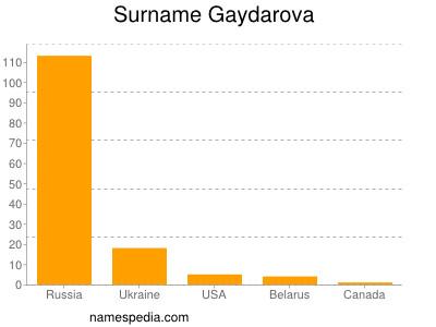 Surname Gaydarova