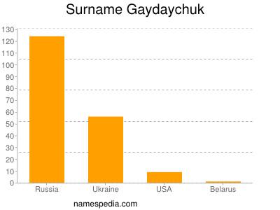 Surname Gaydaychuk