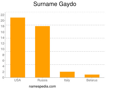 Surname Gaydo