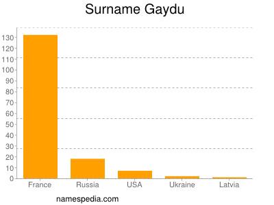 Surname Gaydu