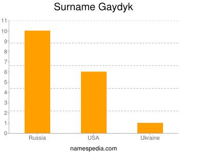 Surname Gaydyk