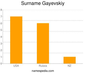 Surname Gayevskiy