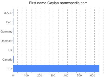 Given name Gaylan