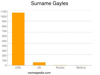 Surname Gayles