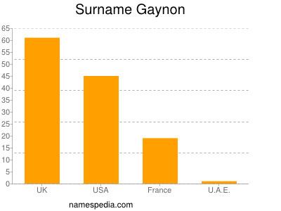 Surname Gaynon