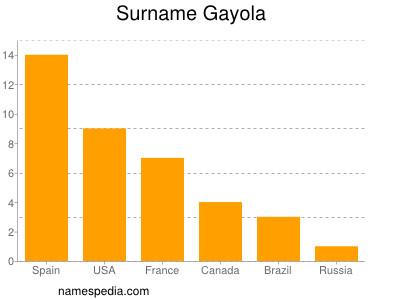 Surname Gayola