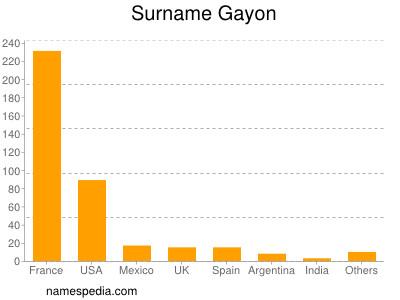Surname Gayon