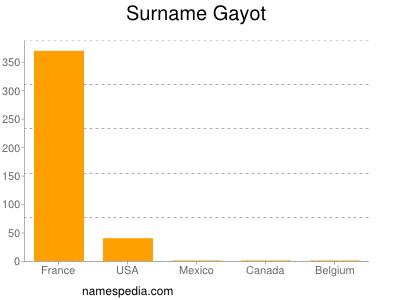 Surname Gayot