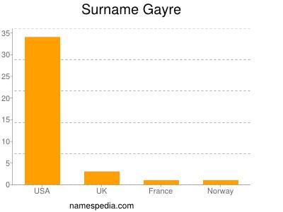 Surname Gayre