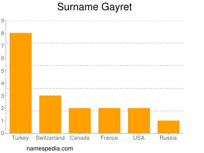 Surname Gayret