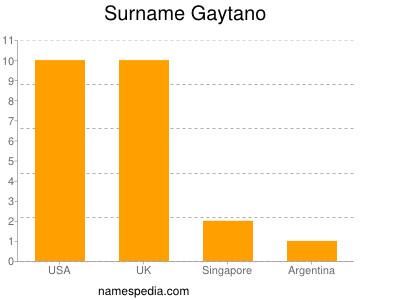 Surname Gaytano