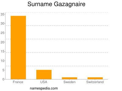 Surname Gazagnaire