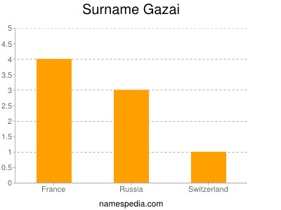 Surname Gazai