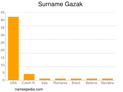 Surname Gazak