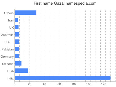 Given name Gazal