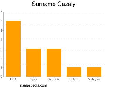 Surname Gazaly