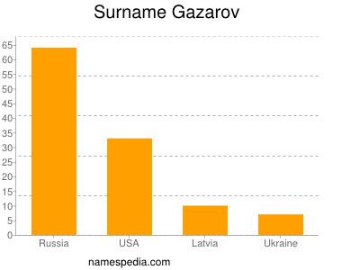 Surname Gazarov